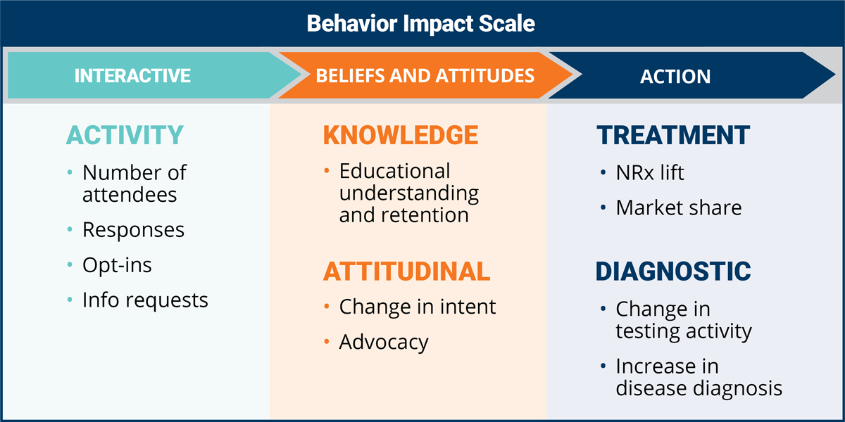 Behavior Impact Scale for measuring impact of marketing that takes audience from interactive metrics, to belief and attitude metrics, to action KPIs